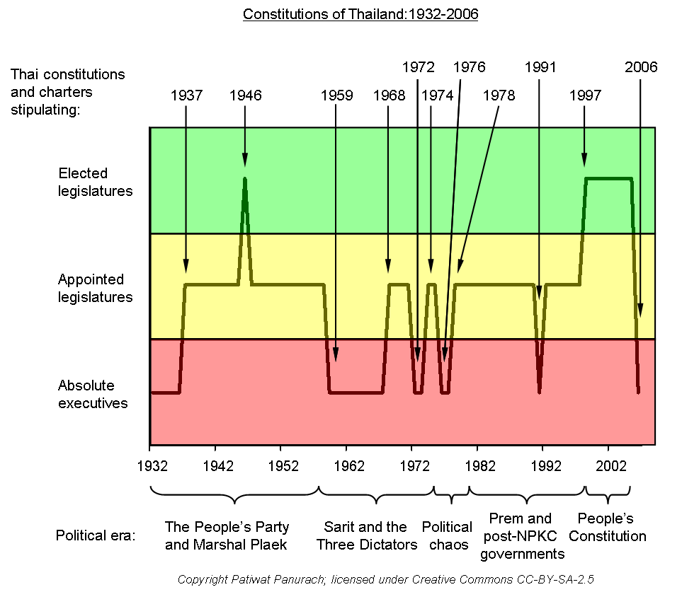 a chart showing the different iterations of Thailand's constitutions and how democratic they were